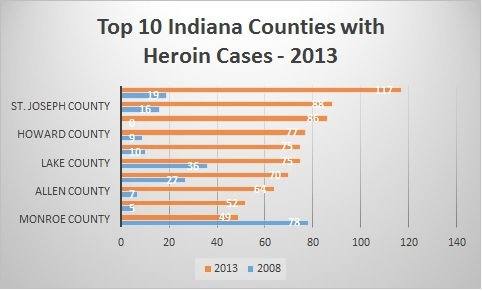 Source: Indiana State Police data