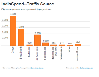 india_spend-traffic-source